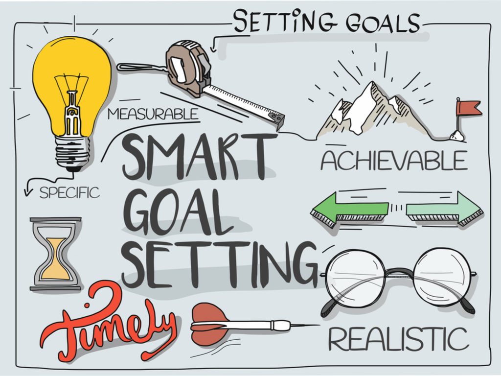 Smart goals graphic - When setting goals for your website or business, they should be specific, measurable, achievable, realistic, and timely